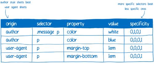 Declarations in a spreadsheet