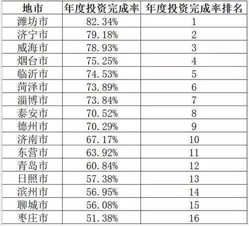 1-9月份泰安重大项目开工率96.61%排名全省第三