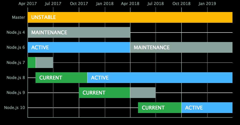 Node.js Long Term Support Schedule
