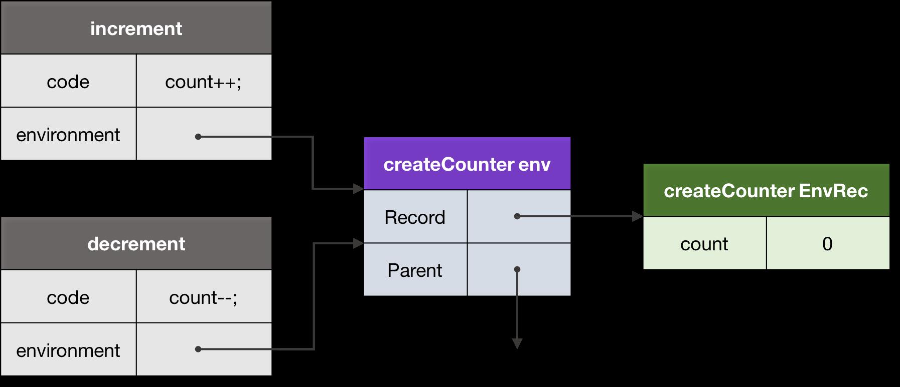 Figure 9\. A closure.