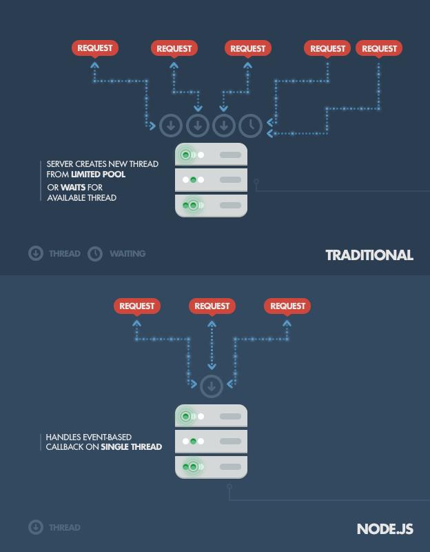 Diagram of traditional vs. Node.js server thread