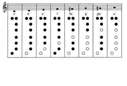 六孔竖笛能吹的谱子有哪些