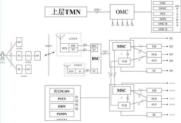 基于cdma移动通信系统的自干扰分析