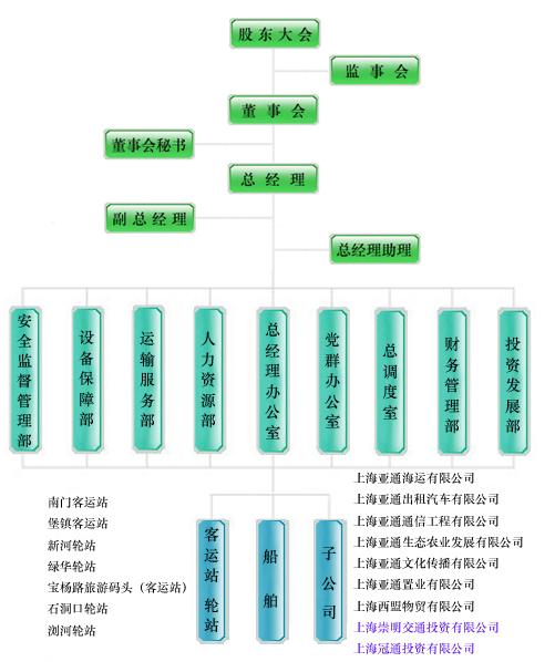 设计公司结构框架图