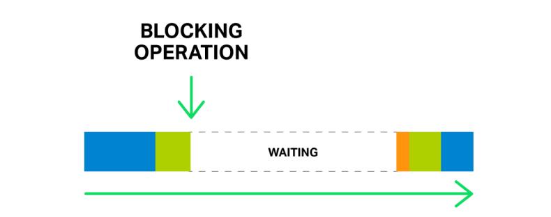 Blocking-Operation