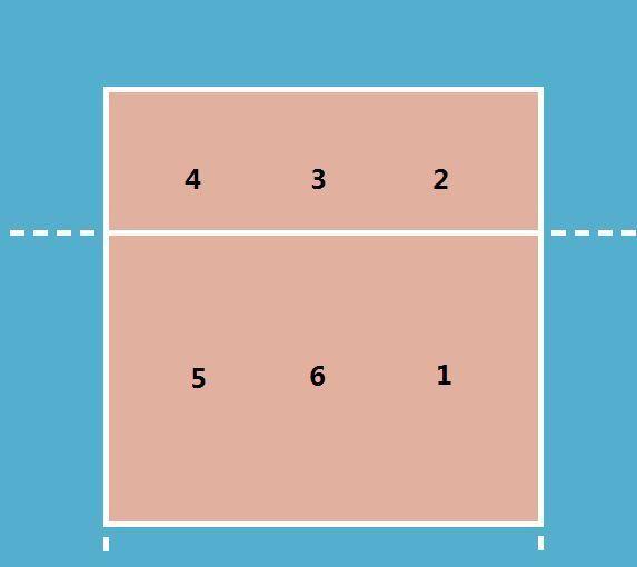排球比赛场地图是什么样的?场地尺寸和运动员