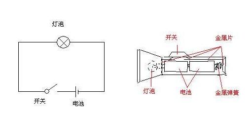 观察手电筒,画出它的电路图.