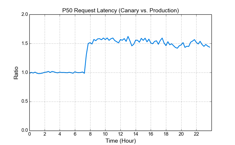 request latency
