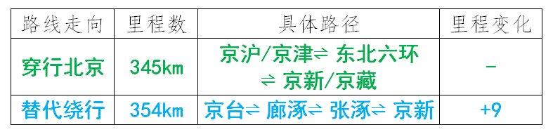 涞水人注意!11月1日起,这些车全天禁入北京!