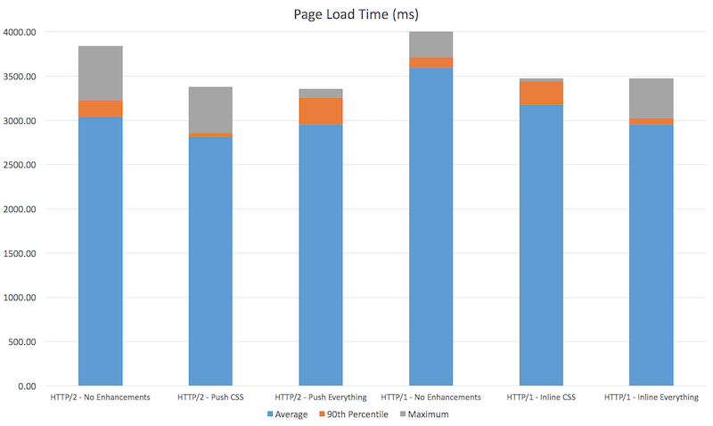 Page-loading time