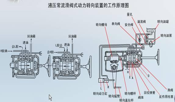 由一个叫转阀的法门控制,在方向盘中轴下端.见图图片