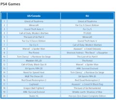 PS 7月下载榜:《对马岛之魂》登顶美/欧服榜首