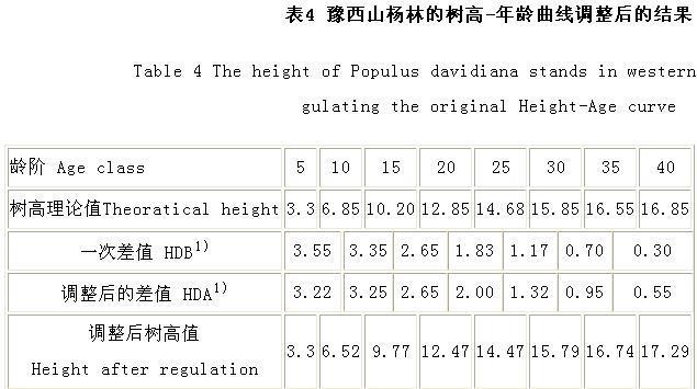 立地指数表的编制原理和具体方法详见范济州等(1978)和韩福庆(1979)的