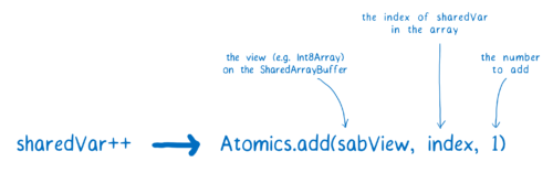 Atomics.add(sabView, index, 1)
