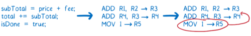 Drawing of line 3 of the assembly code being moved between lines 1 and 2