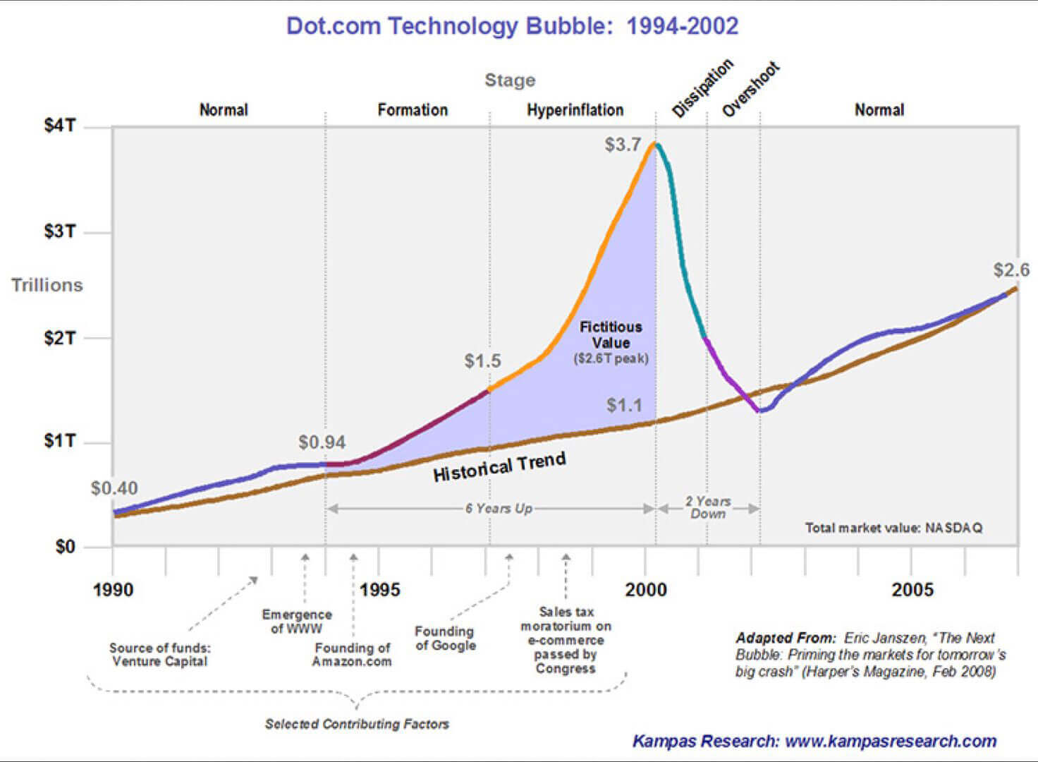 The technology Bubble by Daniel Khan