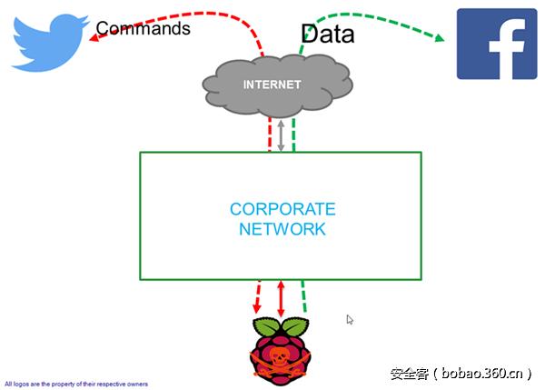 【技术分享】基于社交网络(Twitter和Facebook)的 渗透测试盒子