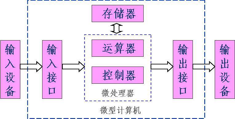 一个完整的计算机系统必须包含硬件系统和软件系统