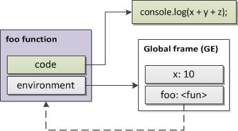 图 8\. 一个函数