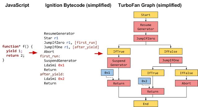 Ignition 和 TurboFan 中是这样描述 JavaScript 生成器的
