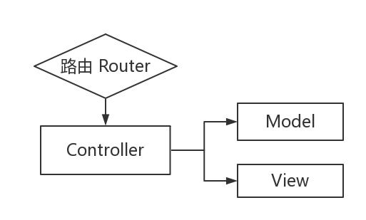 MVC 架构模式