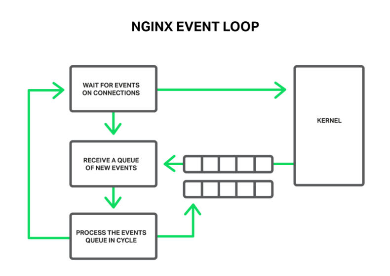 NGINX-Event-Loop2