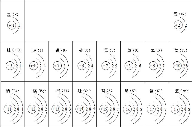 解:(1)根据原子结构示意图的特点:稀有气体的原子最外层电子数为8(He为2);故属于稀有气体的元素索共有氦、氖、氩三种,它们原子的最外层电子数分别是2、8、8. (2)根据表中所给信息,根据原子序数=核电荷数=核内质子数=13,从表中查出原子序数为13的元素符号为Al;其原子的最外层电子数为3,在发生化学反应时易失去3个电子带上三个单位的正电荷,故其在化合物里通常显+3价;原子序数为8的元素为氧元素,化合价为-2价,故形成化合物的化学式为Al