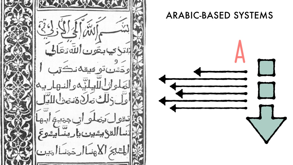 A page of Arabic text next to an illustration of an arrow pointing down, The letter 'A' aligned to the right, and arrows pointing to the left