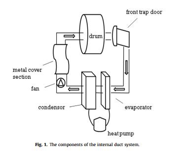 热泵干衣机装置中thefrontdoor是什么意思