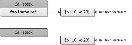 图 5\. 基于堆的调用帧